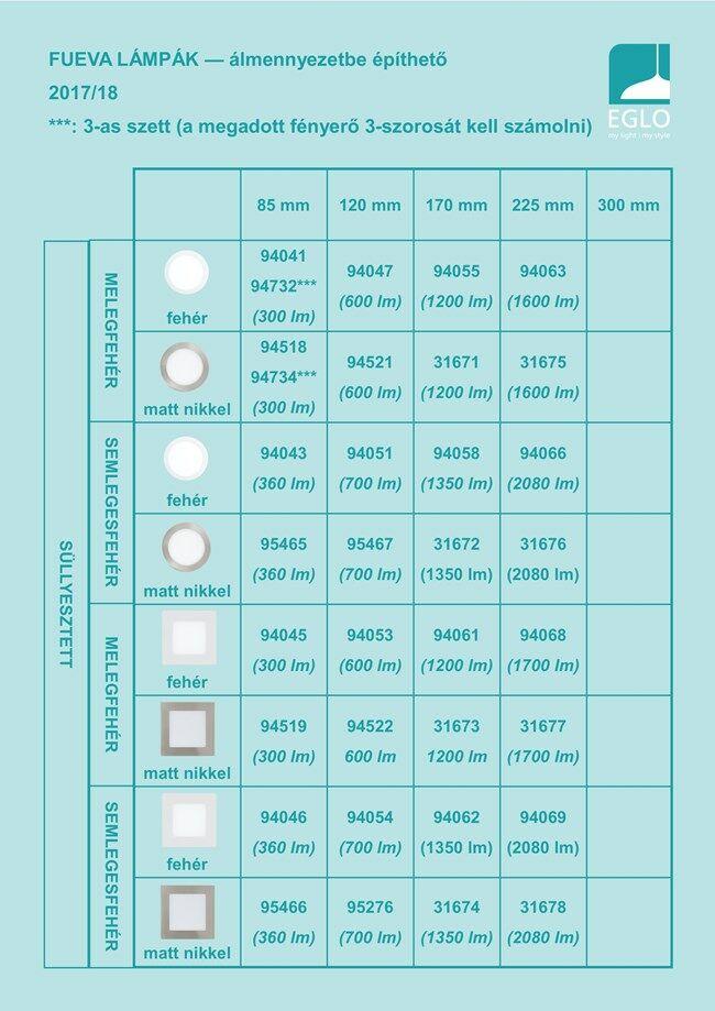 EGLO FUEVA LED panel álmennyezetbe építhető lámpa kínálat